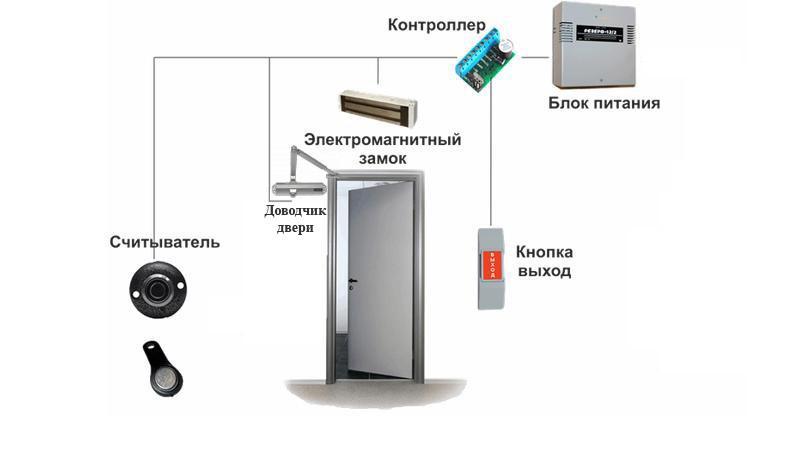 комплект системы ограничения доступа