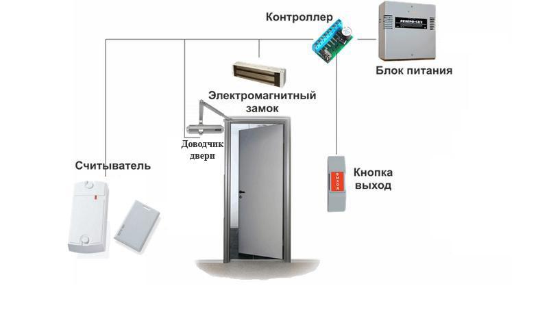 система контроля доступа по картам