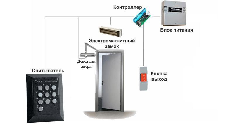 электромагнитный замок с кодовой панелью